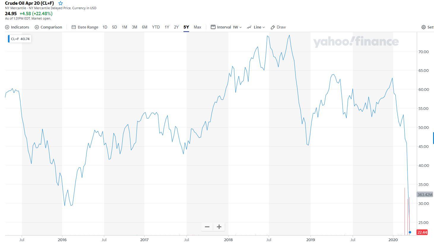 Crude oil preços